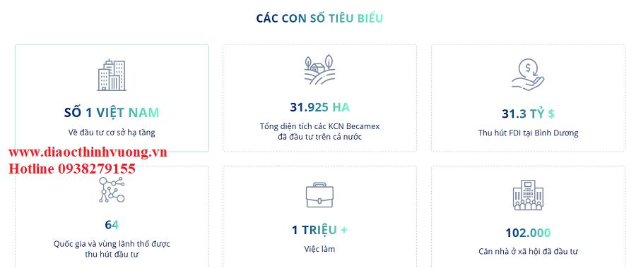 Những con số không tưởng mà Becamex đang làm được đang chứng minh năng lực hàng đầu của Chủ đầu tư này