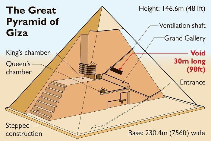 Thiết kế của Đại kim tự tháp Giza