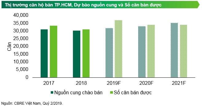 Dự báo thị trường căn hộ TP.HCM