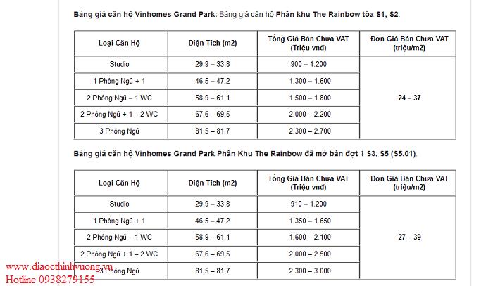 Giá đợt 1 của Vinhome Grand Park