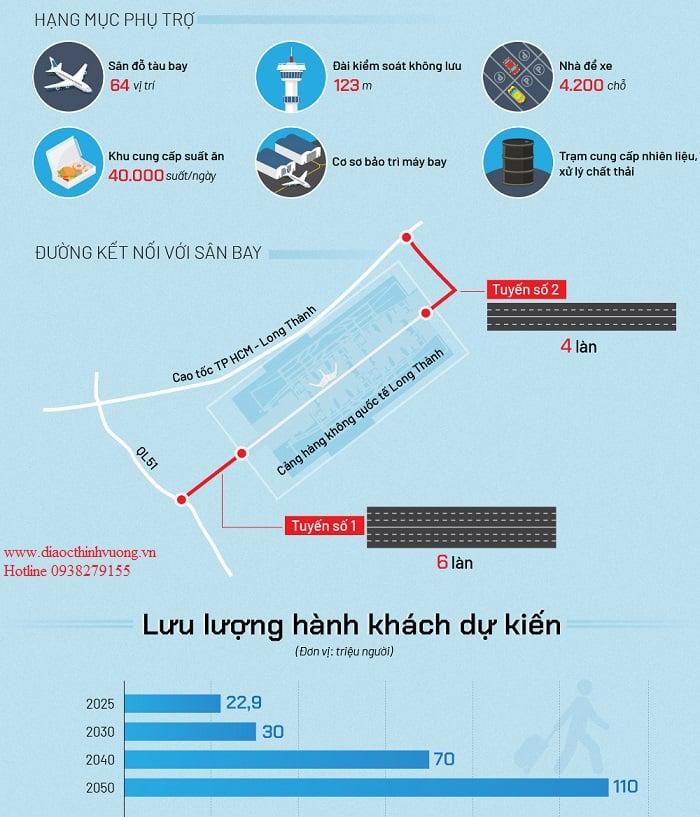 Quy mô sân bay Quốc Tế Long Thành - Đồng Nai
