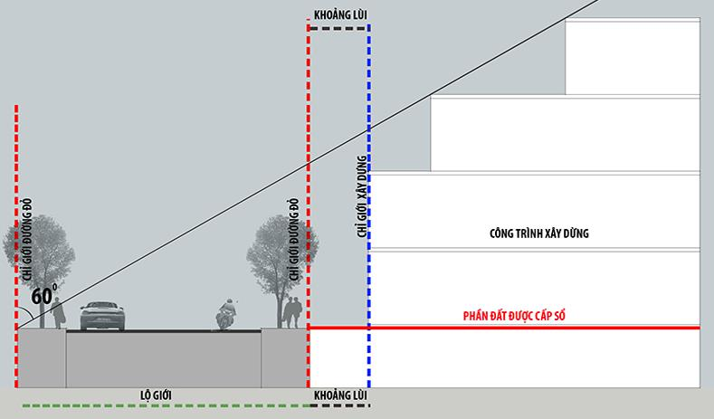 Mặt bằng cắt ngang công trình xây dựng và những chỉ số liên quan đến lộ giới là gì, chỉ giới xây dựng