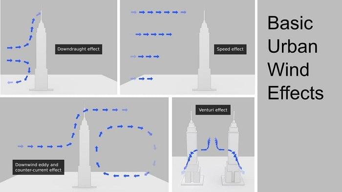 Mô phỏng hiệu ứng gió tại các tòa nhà