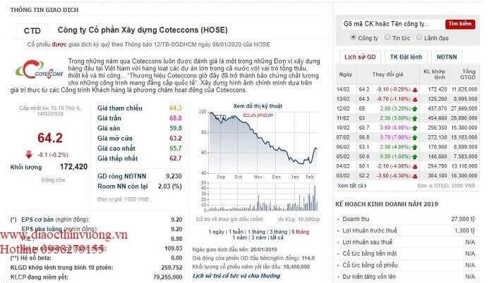 Thông tin cổ phiếu của Coteccons ngày 15_02_2020