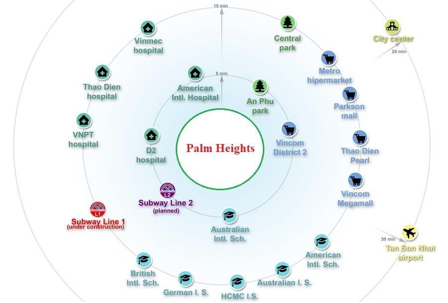 Sơ đồ liên kết vùng của dự án Palm Heights