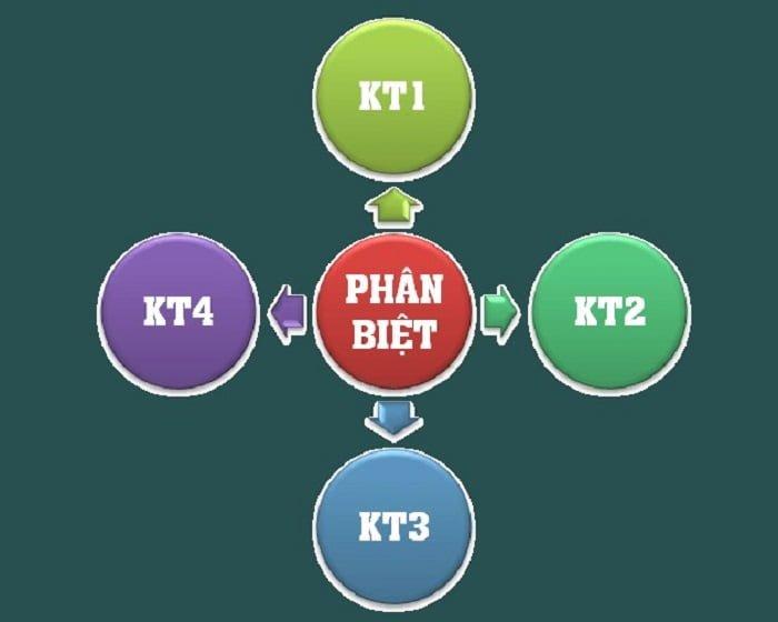 Sự khác biệt giữa KT1, KT2, KT3 và KT4