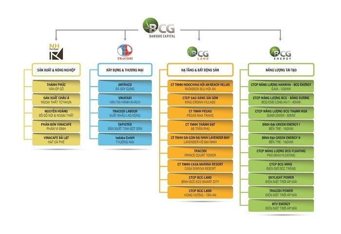 Sơ đồ các công ty thành viên của tập đoàn Bamboo Capital
