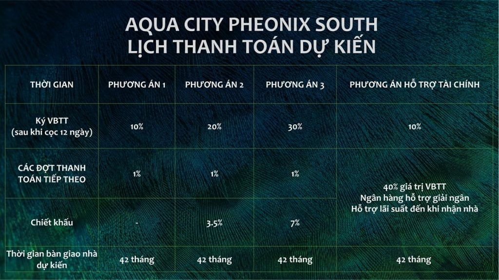 Lịch thanh toán của The Phoenix (dự kiến)