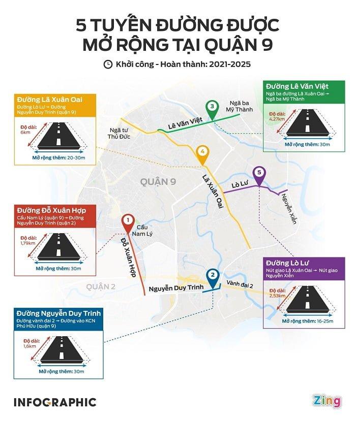5 tuyến đường quận 9 mở rộng trong giai đoạn 2021-2025