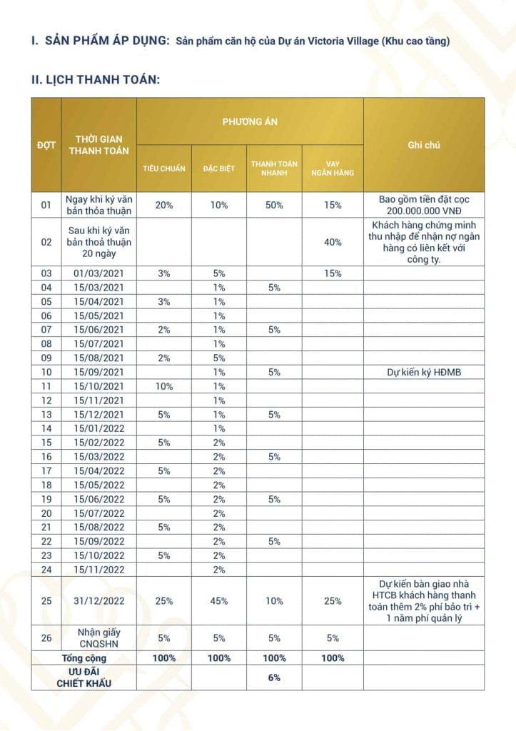 Lịch thanh toán khi mua căn hộ Victoria Village