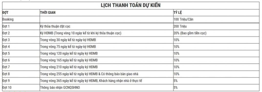 Phương thức thanh toán dự kiến của dự án Khang Điền Quận 2