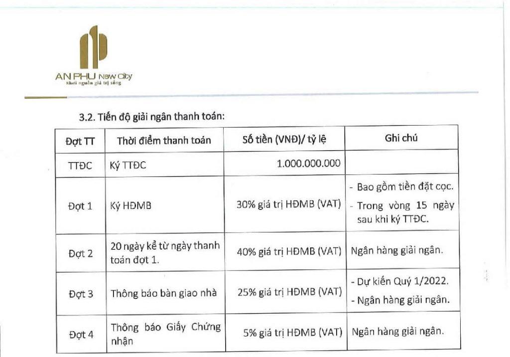Thanh toán áp dụng cho khách mua vay ngân hàng dự án An Phú Newcity
