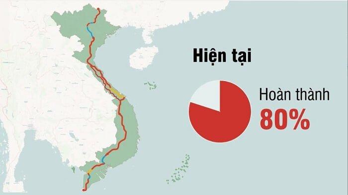 Tiến độ đường Hồ Chí Minh đã được 80%