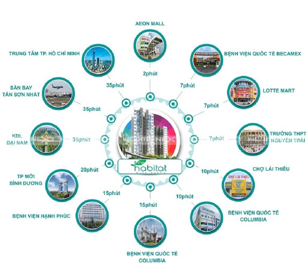 Tiện ích ngoại khu căn hộ Habitat Thuận An