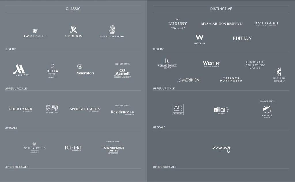 Các thương hiệu của tập đoàn Marriott International